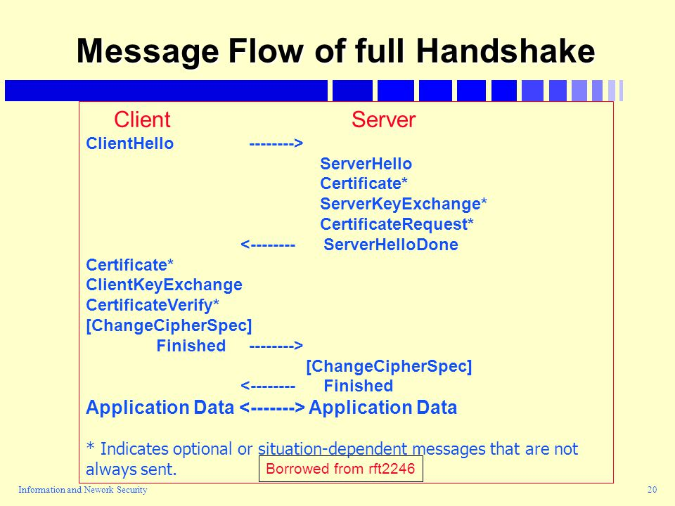 Information and Nework Security20 Message Flow of full Handshake Client Server ClientHello --------> ServerHello Certificate* ServerKeyExchange* CertificateRequest* <-------- ServerHelloDone Certificate* ClientKeyExchange CertificateVerify* [ChangeCipherSpec] Finished --------> [ChangeCipherSpec] <-------- Finished Application Data * Indicates optional or situation-dependent messages that are not always sent.