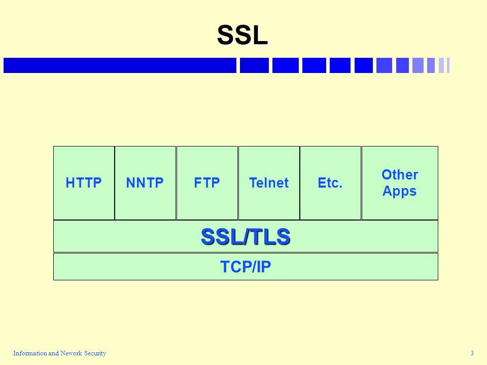 Information and Nework Security3 SSL TCP/IP SSL/TLS HTTPNNTPFTPTelnet Other Apps Etc.