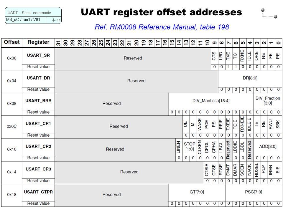 MS_uC / fue1 / V01 4- 14 UART - Serial communic. UART register offset addresses Ref.