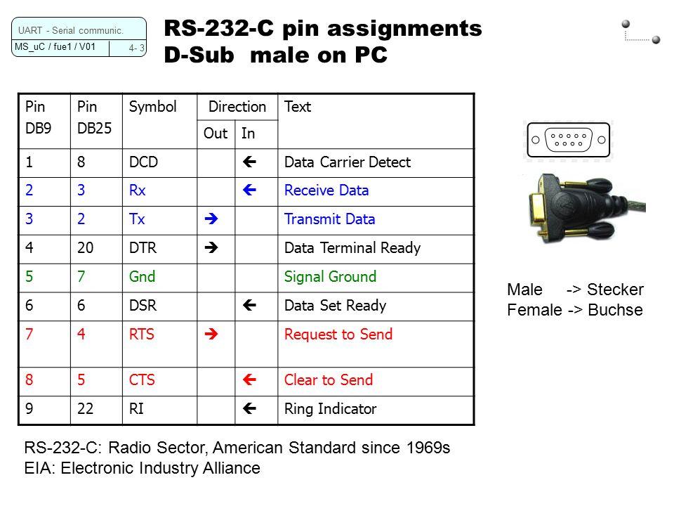 MS_uC / fue1 / V01 4- 3 UART - Serial communic.
