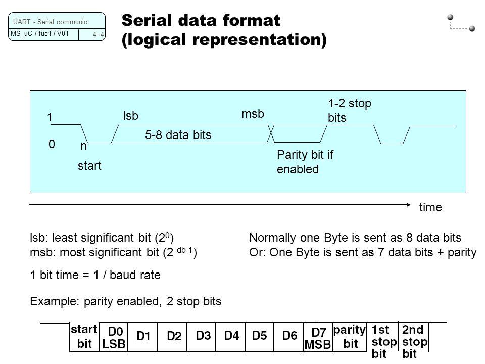 MS_uC / fue1 / V01 4- 4 UART - Serial communic. Serial data format (logical representation) 5-8 data bits Parity bit if enabled 1-2 stop bits msb lsb