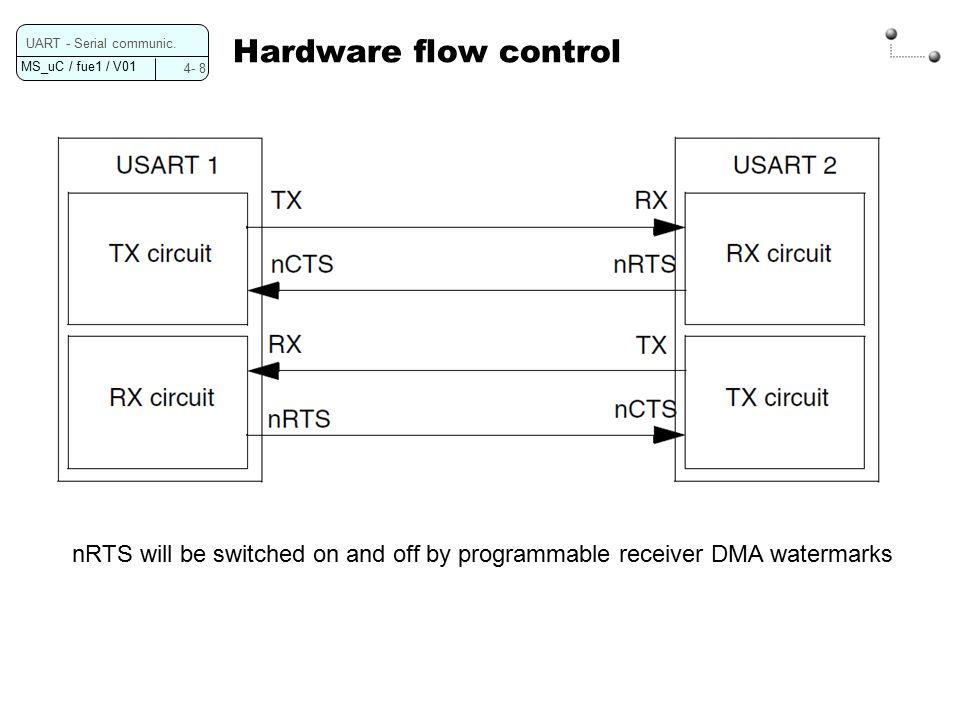 MS_uC / fue1 / V01 4- 8 UART - Serial communic.