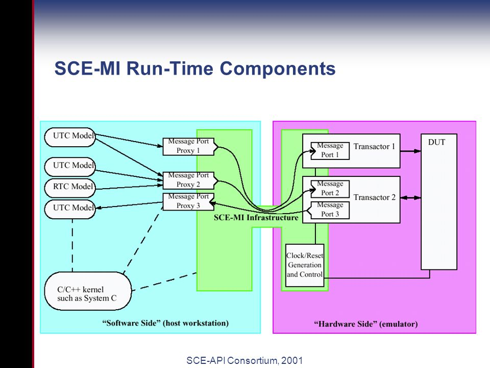 SCE-API Consortium, 2001 SCE-MI Functionality Multichannel Communication Multiple point to point connections between multiple C++ models running on a workstation and RTL models running on emulator.