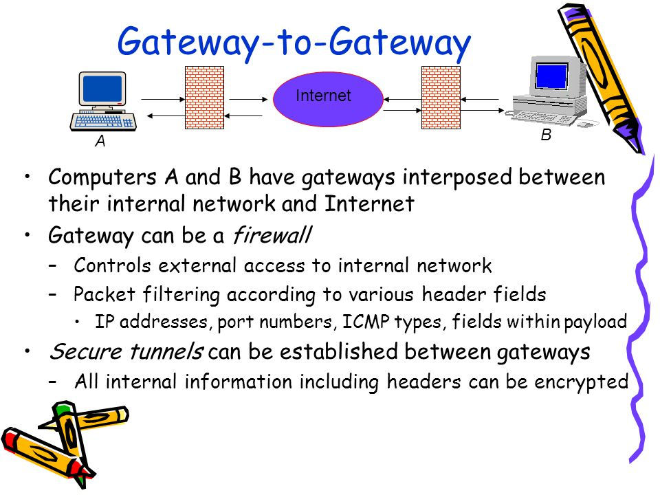Gateway-to-Gateway Computers A and B have gateways interposed between their internal network and Internet Gateway can be a firewall –Controls external access to internal network –Packet filtering according to various header fields IP addresses, port numbers, ICMP types, fields within payload Secure tunnels can be established between gateways –All internal information including headers can be encrypted Internet A B