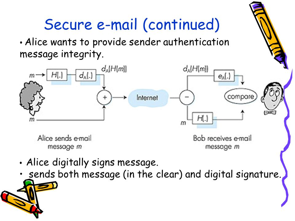 Secure e-mail (continued) Alice wants to provide sender authentication message integrity.