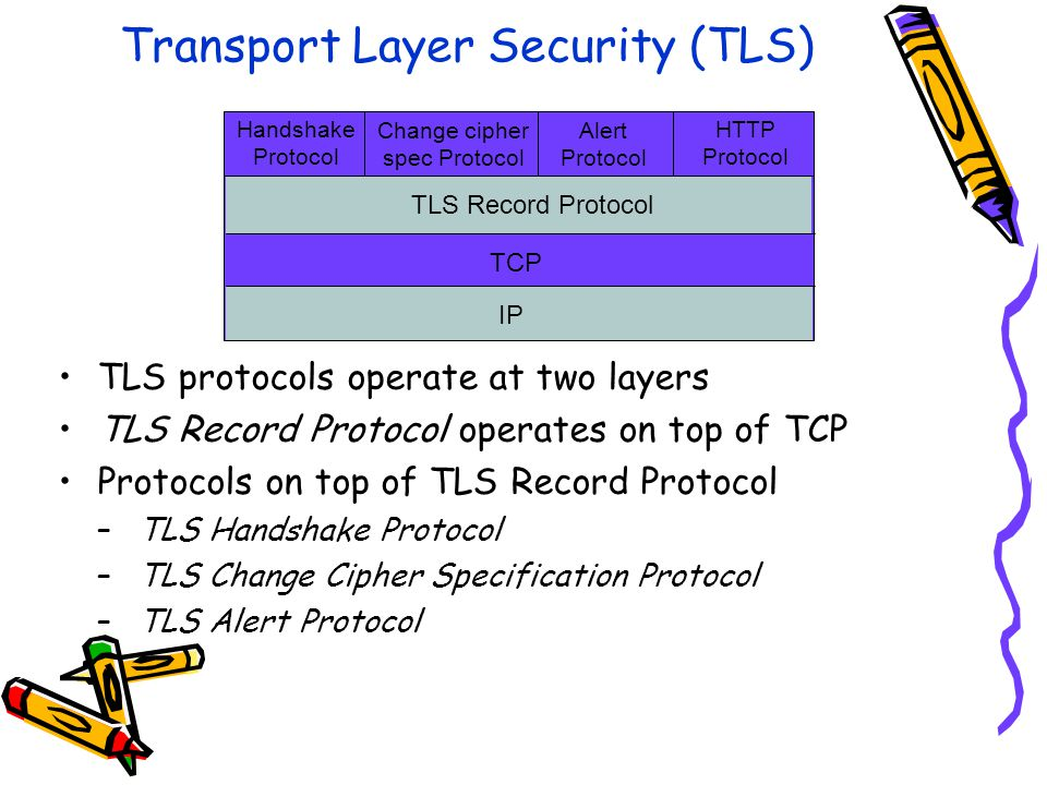 Transport Layer Security (TLS) TLS protocols operate at two layers TLS Record Protocol operates on top of TCP Protocols on top of TLS Record Protocol –TLS Handshake Protocol –TLS Change Cipher Specification Protocol –TLS Alert Protocol TCP TLS Record Protocol Handshake Protocol Change cipher spec Protocol Alert Protocol HTTP Protocol IP