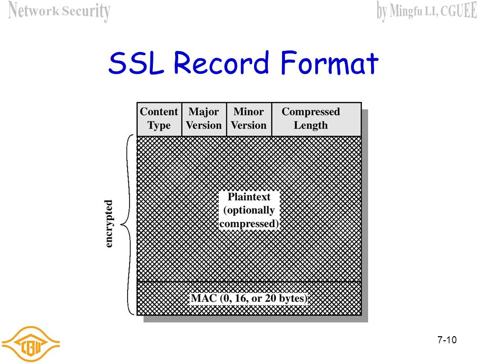 7-9 SSL Record Protocol Operation