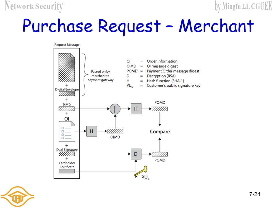 7-23 Purchase Request – Merchant 1. verifies cardholder certificates using CA sigs 2. verifies dual signature using customer's public signature key to