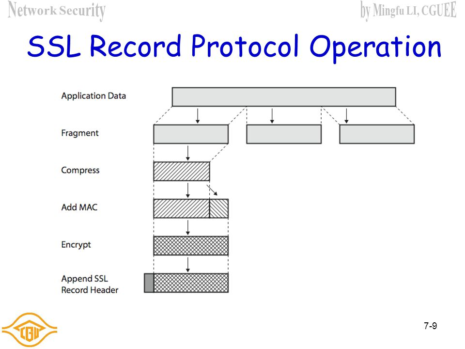 7-8 SSL Record Protocol Services  message integrity using a MAC with shared secret key similar to HMAC but with different padding  confidentiality u
