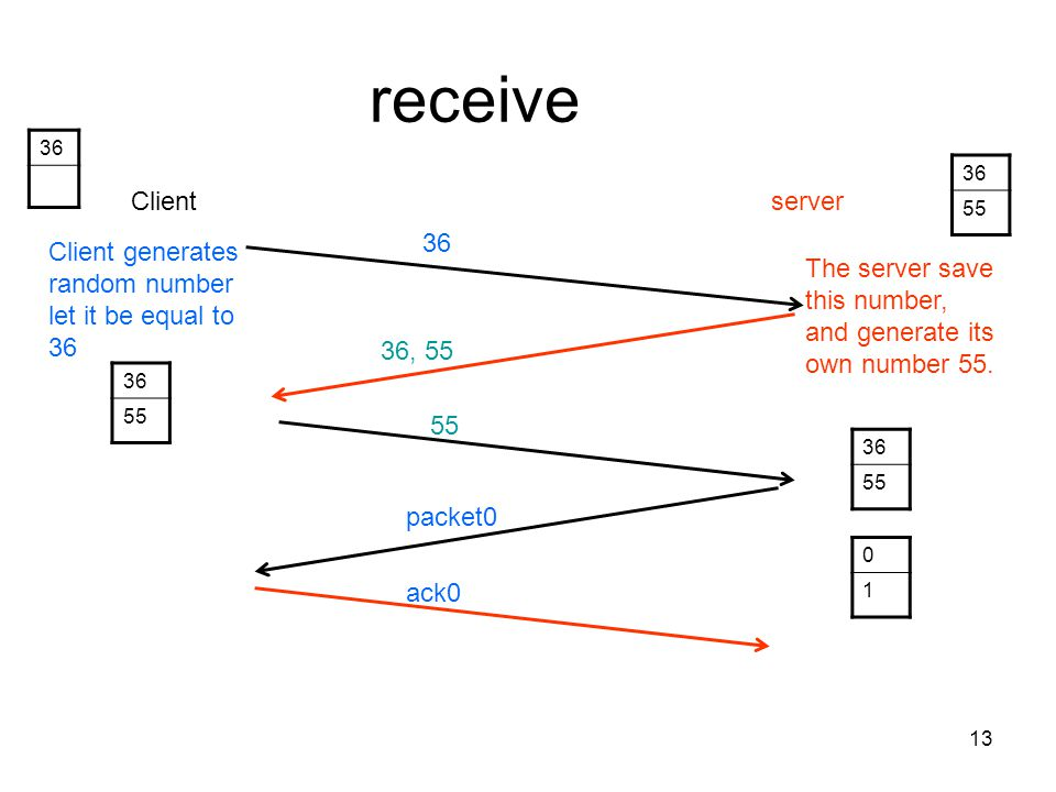 13 receive 36 Clientserver 36 36, 55 Client generates random number let it be equal to 36 The server save this number, and generate its own number 55.