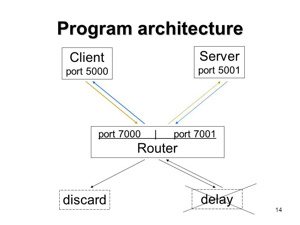 14 Program architecture Client port 5000 port 7000 | port 7001 Router discard delay Server port 5001