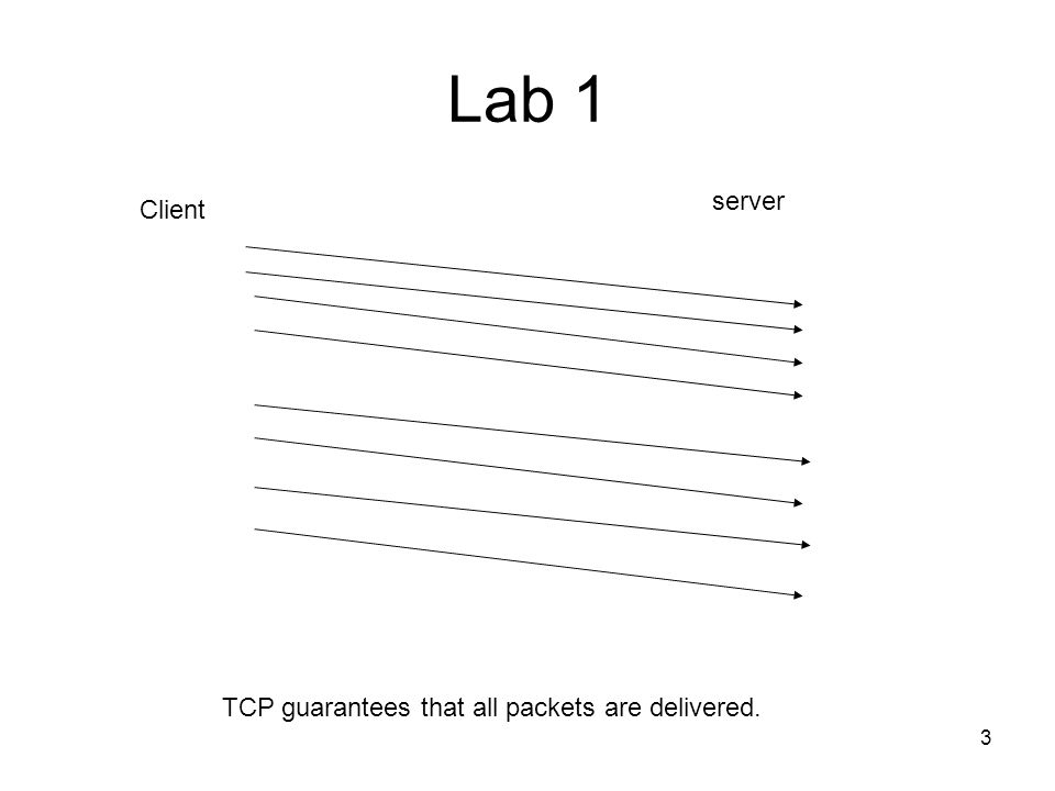 3 Lab 1 Client server TCP guarantees that all packets are delivered.