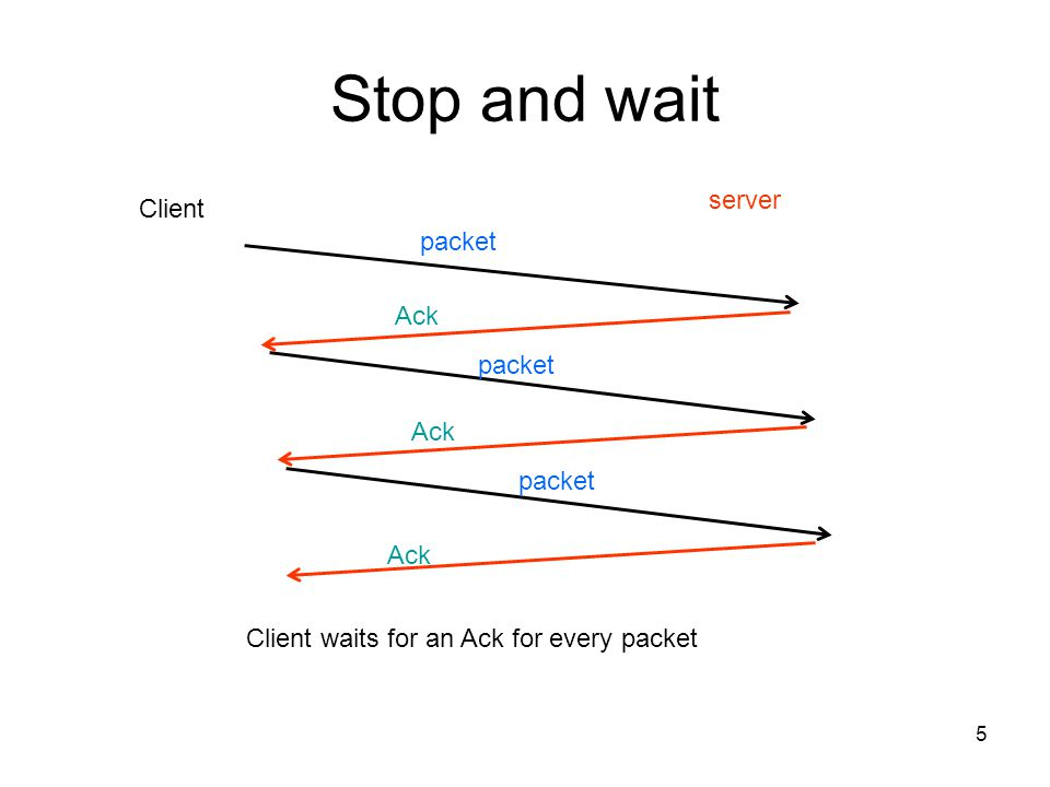 5 Stop and wait Client server Client waits for an Ack for every packet packet Ack