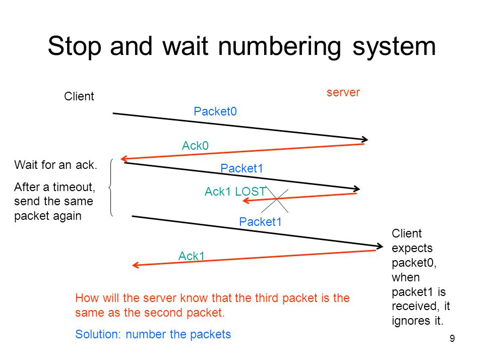 9 Stop and wait numbering system Client server How will the server know that the third packet is the same as the second packet. Solution: number the p