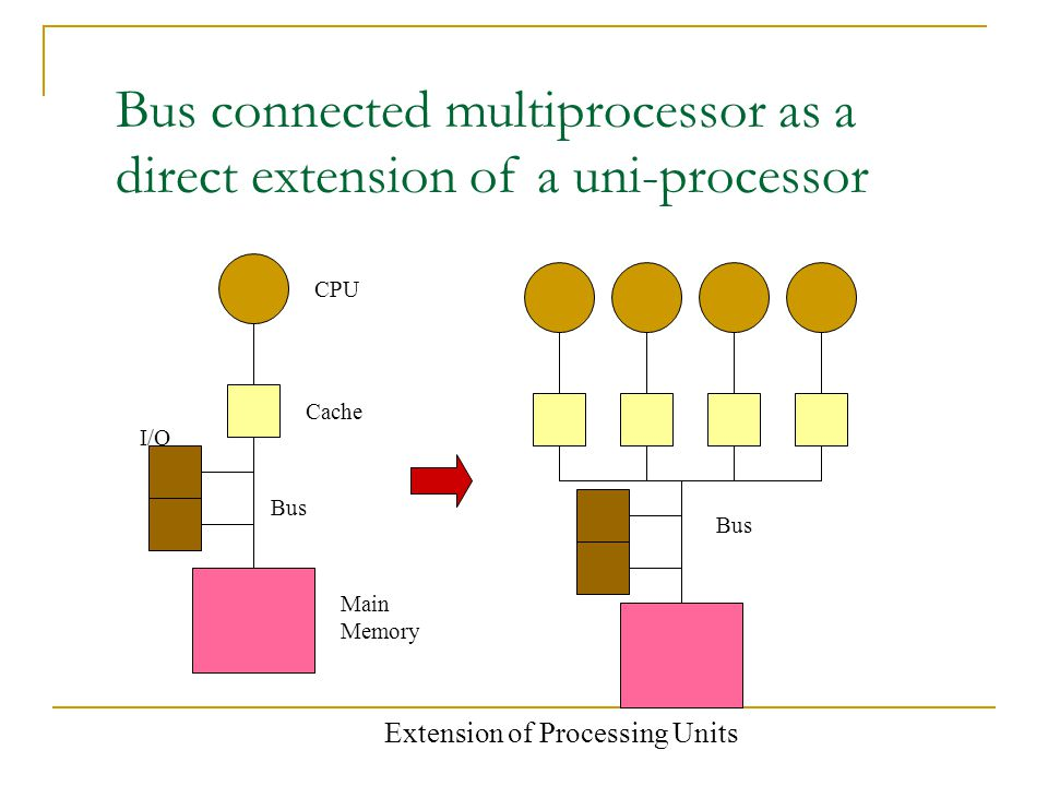 Bus connected multiprocessor as a direct extension of a uni-processor CPU Cache Main Memory I/O Bus Extension of Processing Units Bus