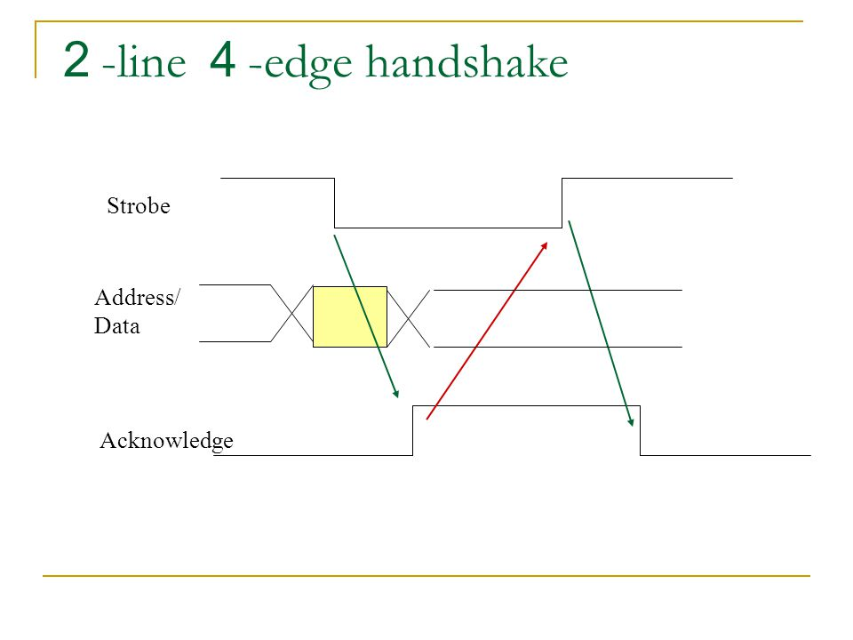 2 -line 4 -edge handshake Strobe Address/ Data Acknowledge
