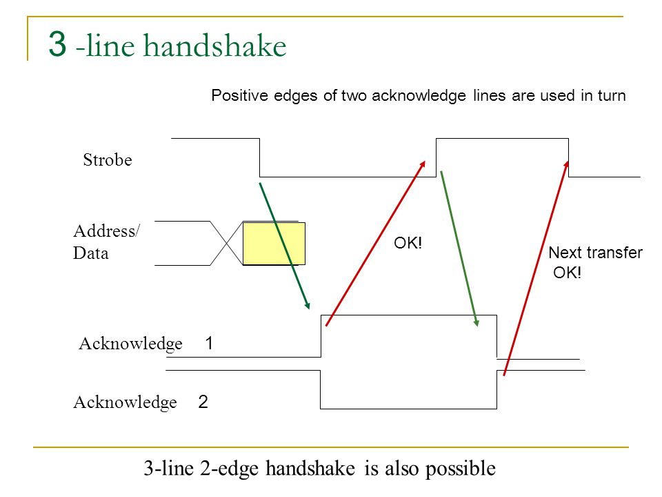 3 -line handshake Strobe Address/ Data Acknowledge 1 Acknowledge 2 3-line 2-edge handshake is also possible OK! Next transfer OK! Positive edges of tw