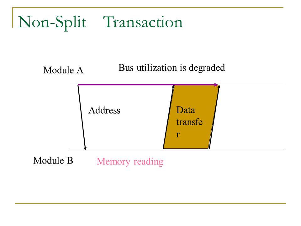 Non-Split Transaction Address Memory reading Data transfe r Module A Module B Bus utilization is degraded