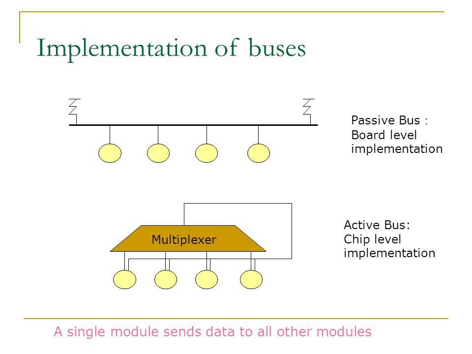 Implementation of buses Multiplexer Passive Bus : Board level implementation Active Bus: Chip level implementation A single module sends data to all other modules