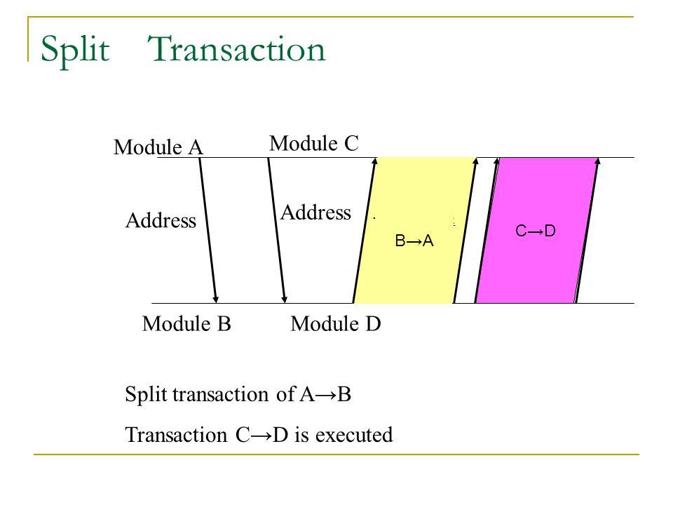 Split Transaction データ転送 B→A Address Module A Module BModule D Address Module C Split transaction of A→B Transaction C→D is executed C→D