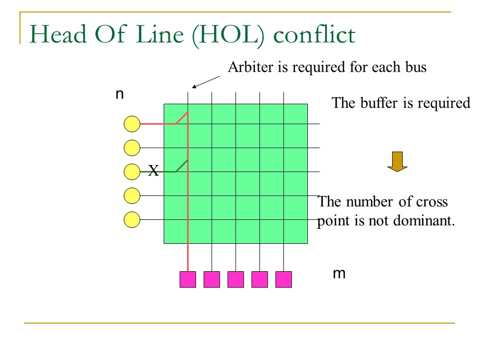 Head Of Line (HOL) conflict n m X Arbiter is required for each bus The buffer is required The number of cross point is not dominant.