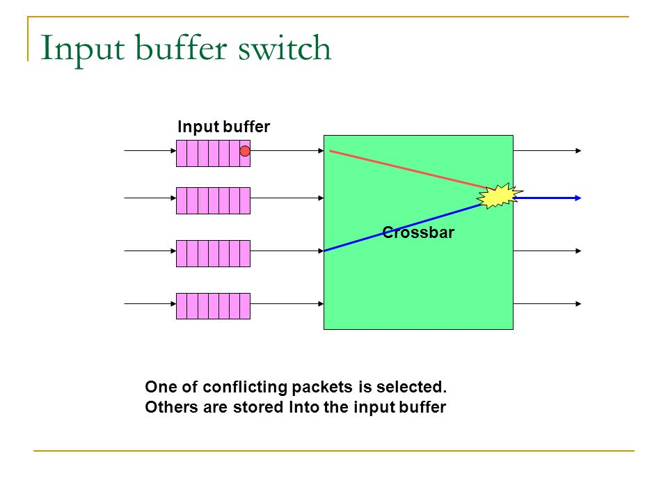 Input buffer switch Crossbar Input buffer One of conflicting packets is selected.