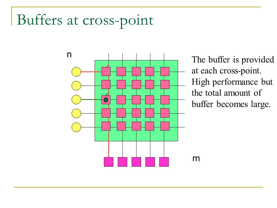 Buffers at cross-point n m The buffer is provided at each cross-point.