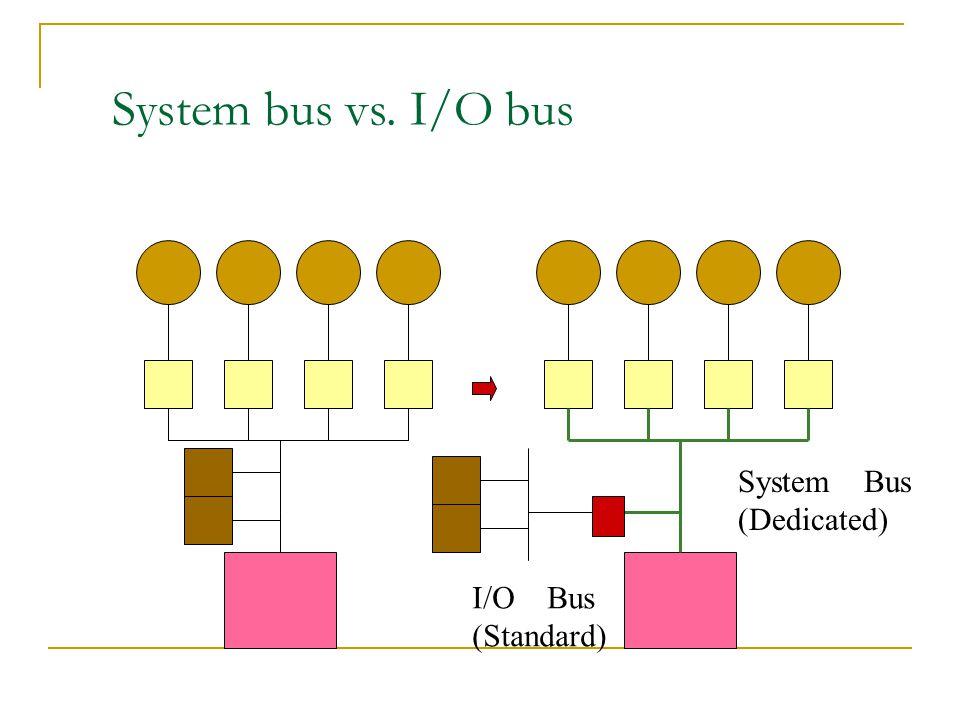 System bus vs. I/O bus System Bus (Dedicated) I/O Bus (Standard)