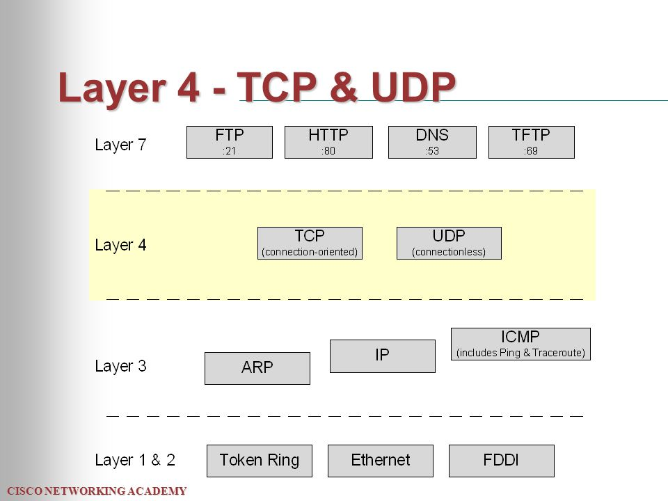 CISCO NETWORKING ACADEMY Layer 4 - TCP & UDP