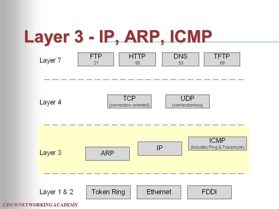 CISCO NETWORKING ACADEMY Layer 3 - IP, ARP, ICMP