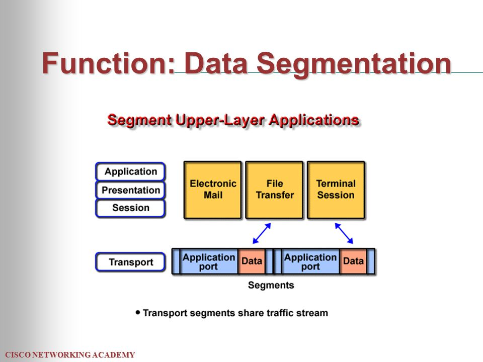 CISCO NETWORKING ACADEMY Function: Data Segmentation