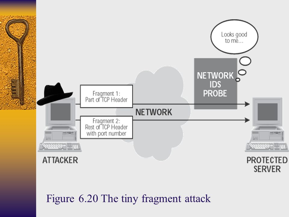 Figure 6.20 The tiny fragment attack