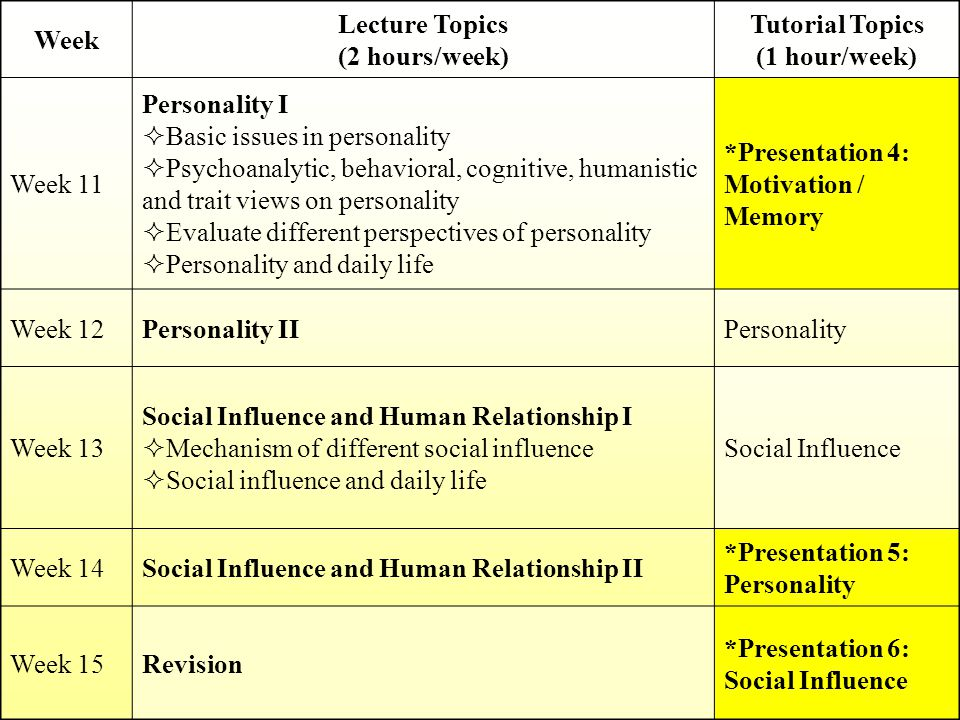 Week Lecture Topics (2 hours/week) Tutorial Topics (1 hour/week) Week 11 Personality I  Basic issues in personality  Psychoanalytic, behavioral, cognitive, humanistic and trait views on personality  Evaluate different perspectives of personality  Personality and daily life *Presentation 4: Motivation / Memory Week 12Personality IIPersonality Week 13 Social Influence and Human Relationship I  Mechanism of different social influence  Social influence and daily life Social Influence Week 14Social Influence and Human Relationship II *Presentation 5: Personality Week 15Revision *Presentation 6: Social Influence