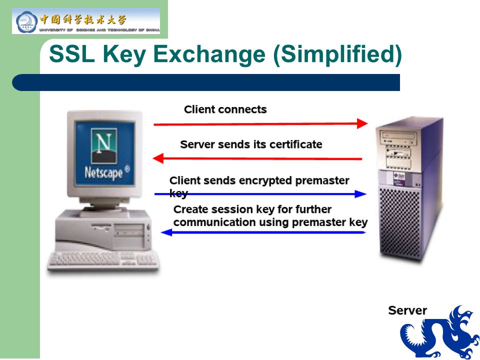 SSL Key Exchange Steps 1.SSL client connects to an SSL server 2.