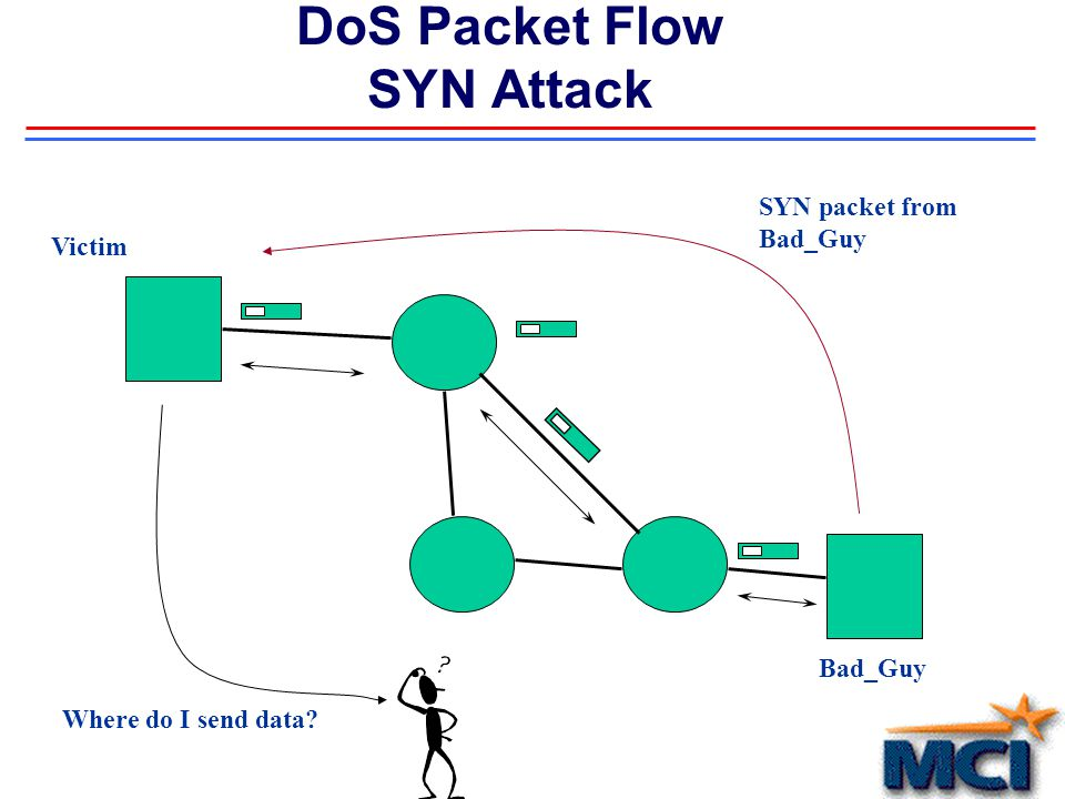 DoS Packet Flow SYN Attack SYN packet from Bad_Guy Where do I send data? Bad_Guy Victim