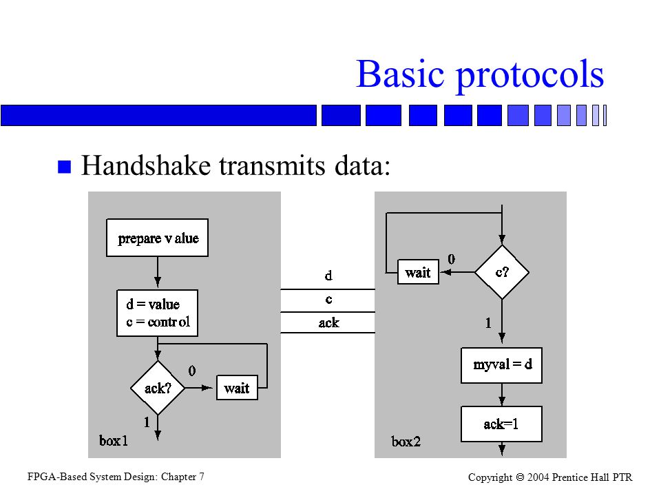 FPGA-Based System Design: Chapter 7 Copyright  2004 Prentice Hall PTR Basic protocols n Handshake transmits data: