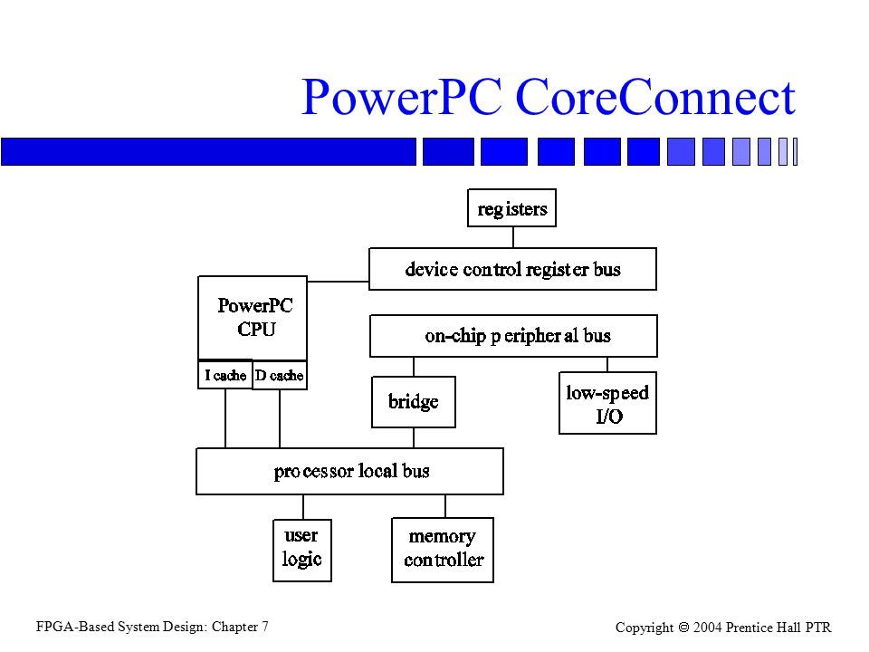 FPGA-Based System Design: Chapter 7 Copyright  2004 Prentice Hall PTR PowerPC CoreConnect