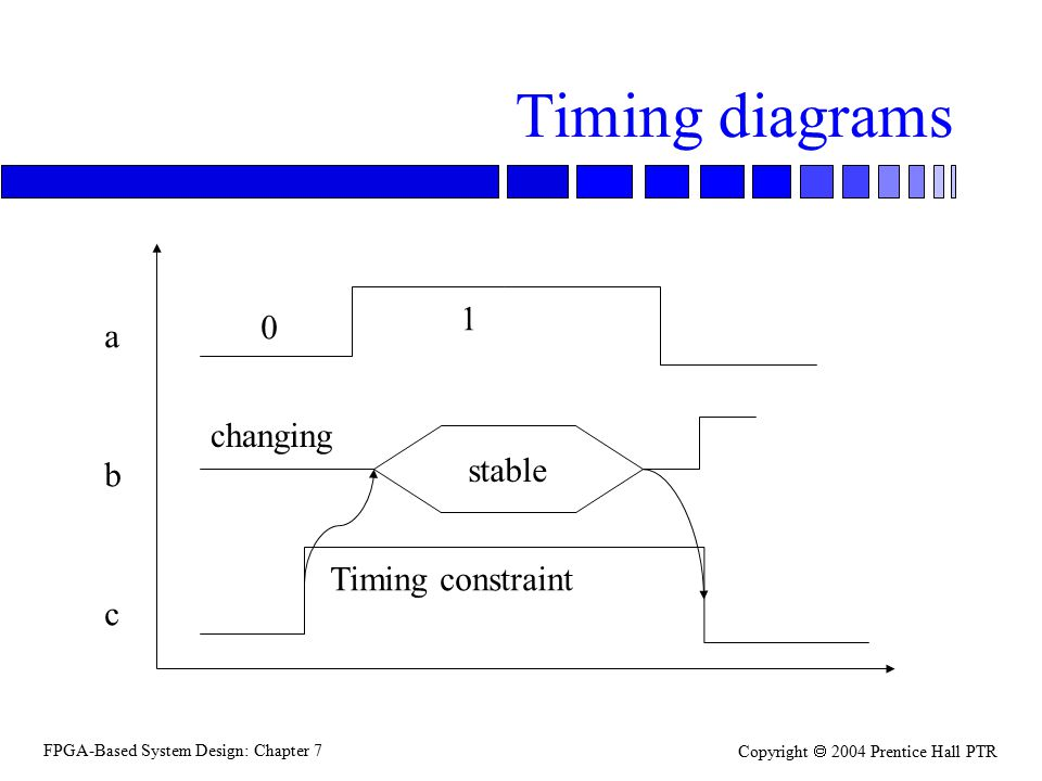 FPGA-Based System Design: Chapter 7 Copyright  2004 Prentice Hall PTR Timing diagrams a b c stable 0 1 changing Timing constraint