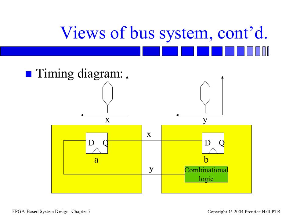 FPGA-Based System Design: Chapter 7 Copyright  2004 Prentice Hall PTR Views of bus system, cont'd.