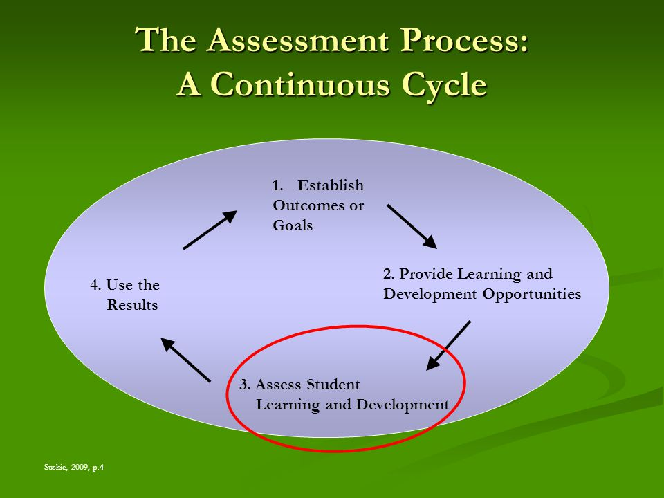 The Assessment Process: A Continuous Cycle 1.Establish Outcomes or Goals 3.