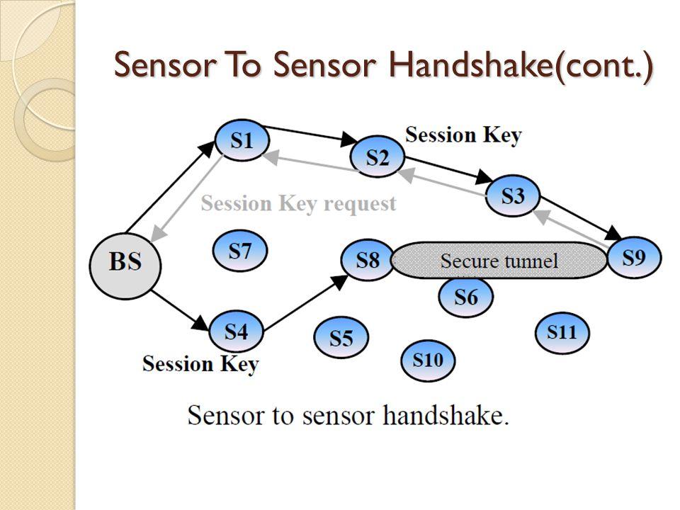 Sensor To Sensor Handshake(cont.) 3.