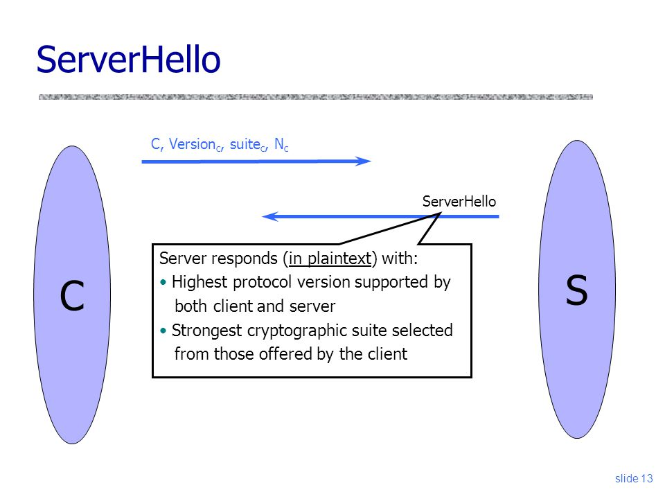 slide 13 ServerHello C C, Version c, suite c, N c ServerHello S Server responds (in plaintext) with: Highest protocol version supported by both client