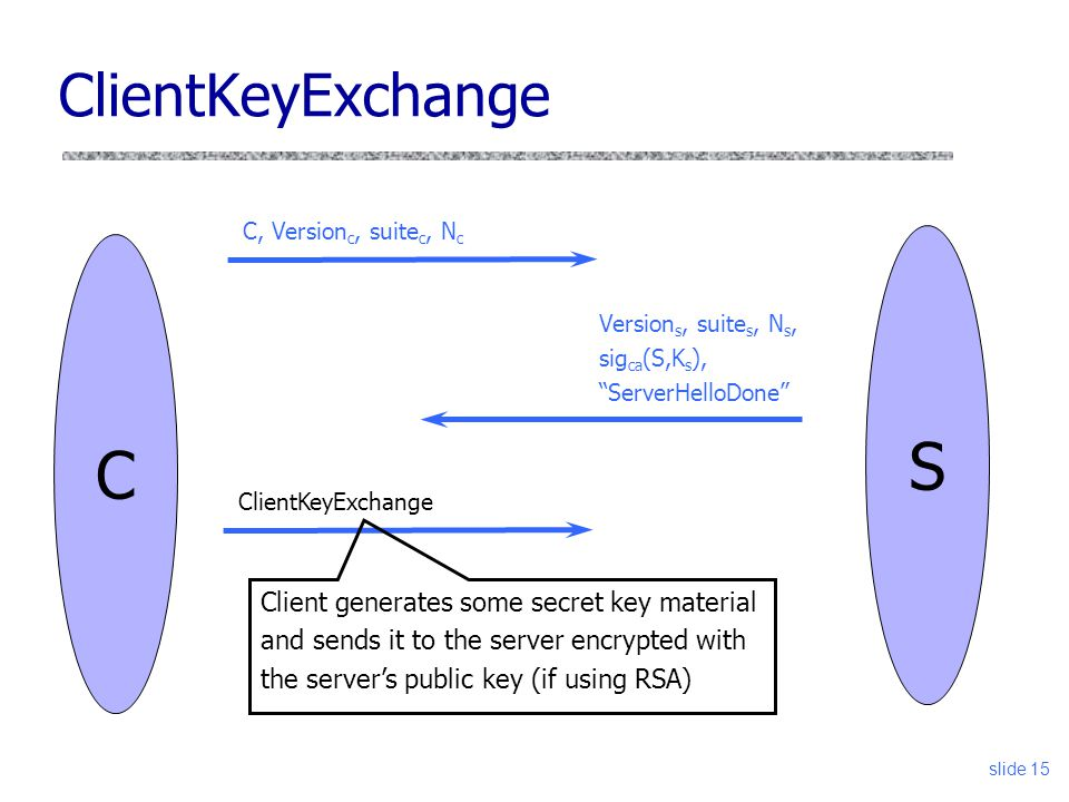 slide 15 ClientKeyExchange C Version s, suite s, N s, sig ca (S,K s ), ServerHelloDone S C, Version c, suite c, N c ClientKeyExchange Client generates some secret key material and sends it to the server encrypted with the server's public key (if using RSA)