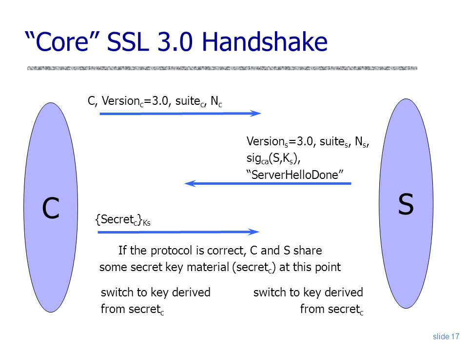 "slide 17 ""Core"" SSL 3.0 Handshake C Version s =3.0, suite s, N s, sig ca (S,K s ), ""ServerHelloDone"" S C, Version c =3.0, suite c, N c {Secret c } Ks"
