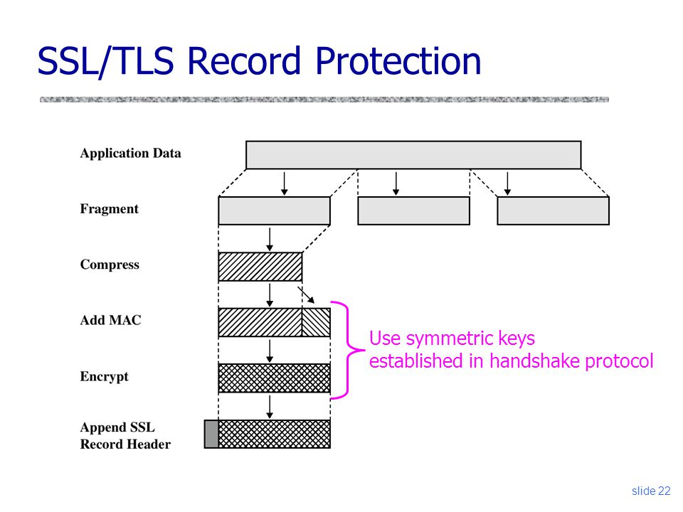 slide 22 SSL/TLS Record Protection Use symmetric keys established in handshake protocol