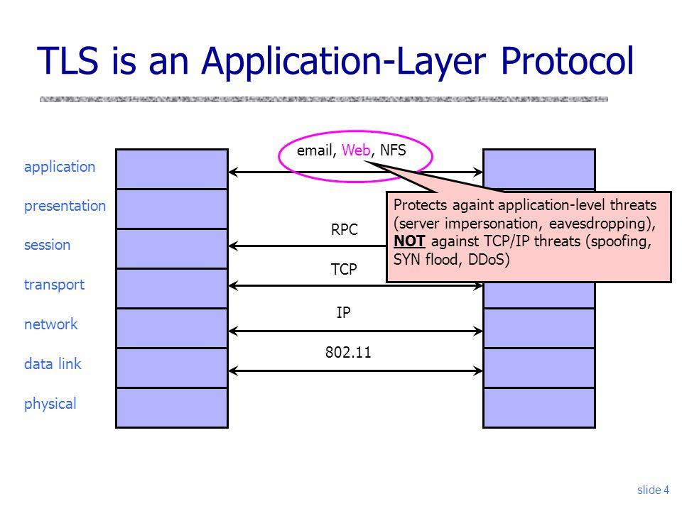 slide 4 TLS is an Application-Layer Protocol application presentation session transport network data link physical IP TCP email, Web, NFS RPC 802.11 P
