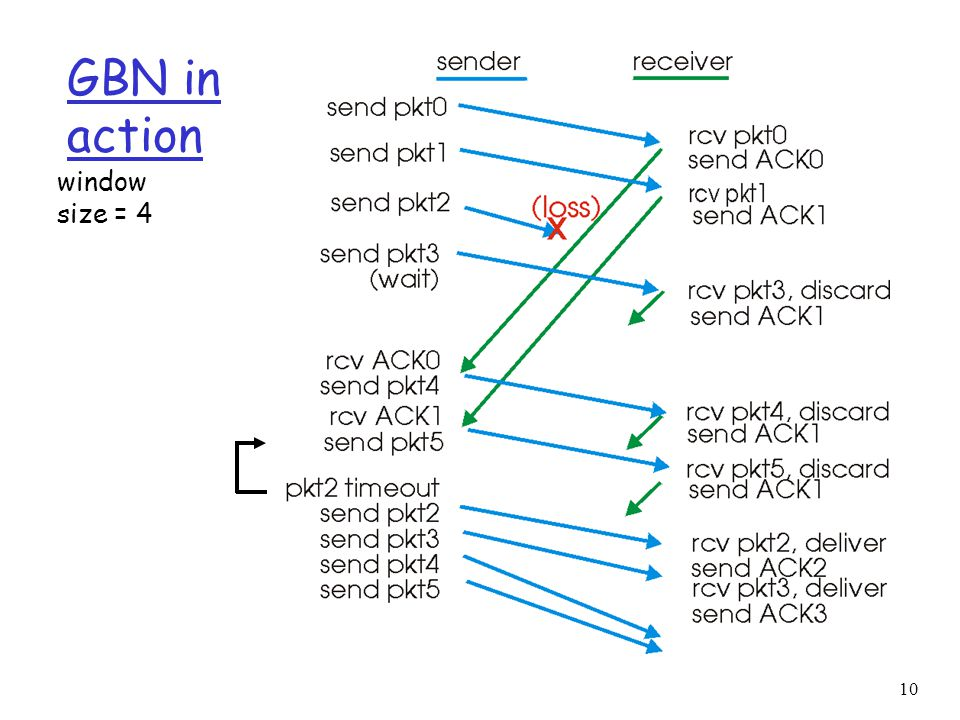 10 GBN in action window size = 4