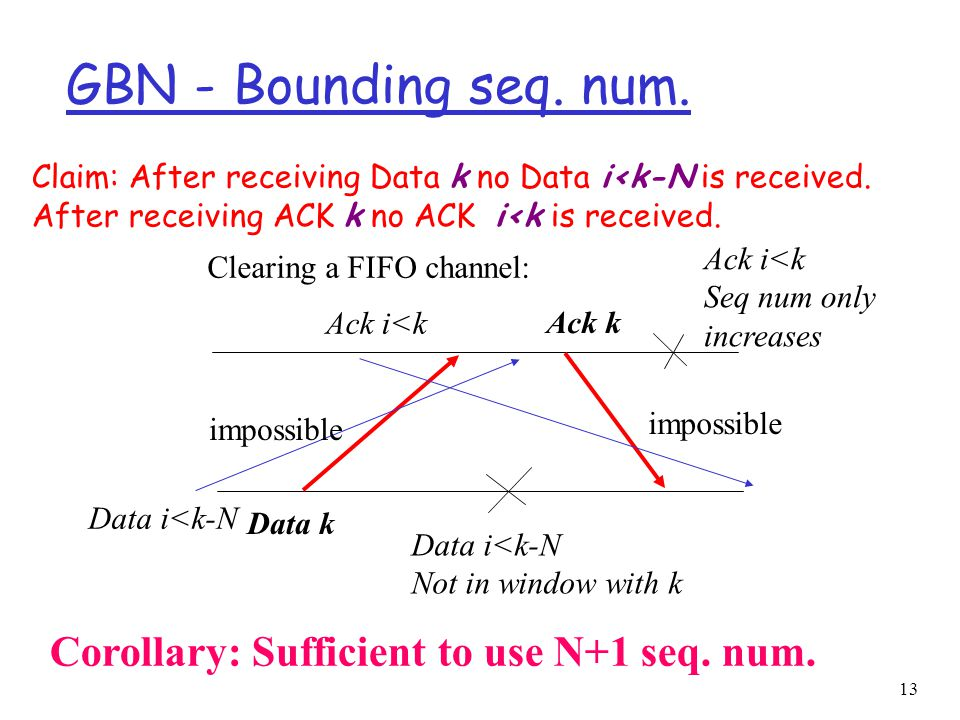 13 GBN - Bounding seq. num. Clearing a FIFO channel: Data k Ack k impossible Data i<k-N Ack i<k impossible Claim: After receiving Data k no Data i<k-N