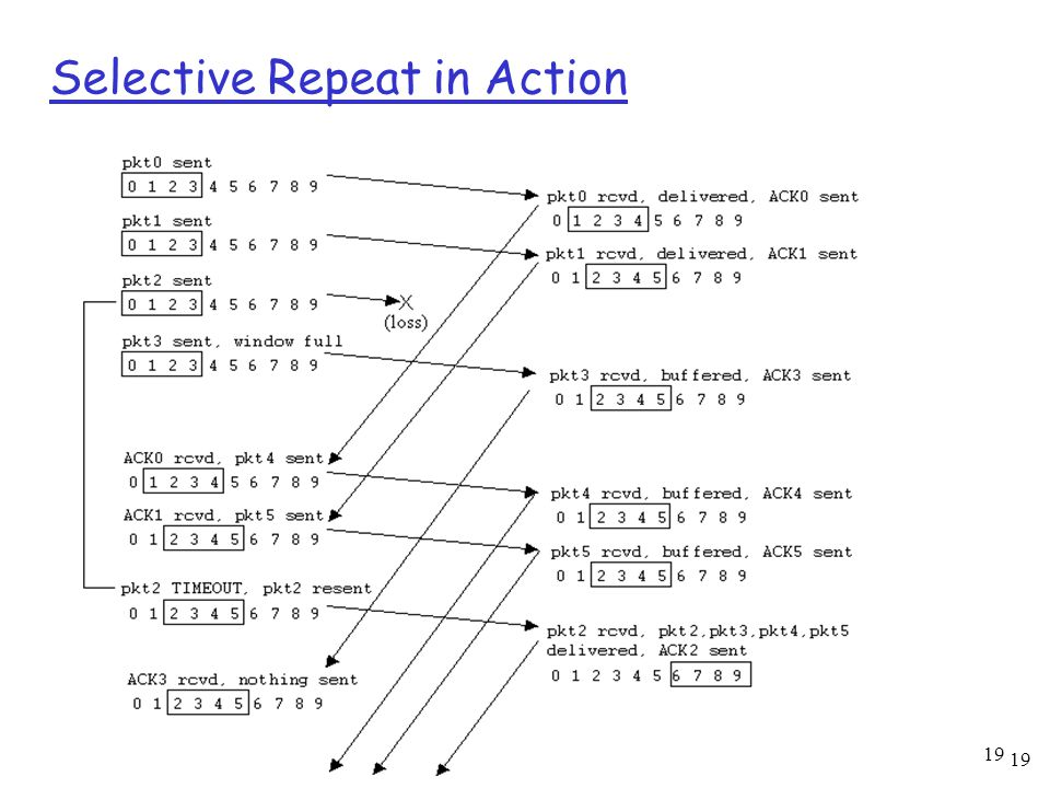 19 Selective Repeat in Action