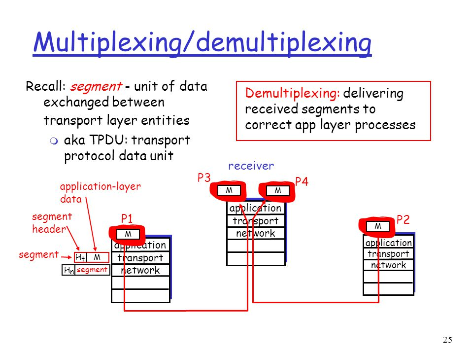 25 application transport network M P2 application transport network Multiplexing/demultiplexing Recall: segment - unit of data exchanged between trans